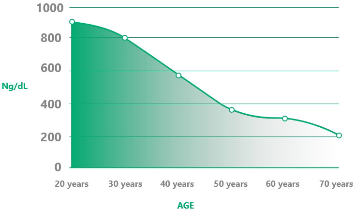 Testosterone decline by age graphic